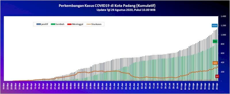 Situasi Terkini Perkembangan Kasus Coronavirus Disease (COVID-19) di Kota Padang_29 Agustus 2020 Update Pukul 10.00 WIB