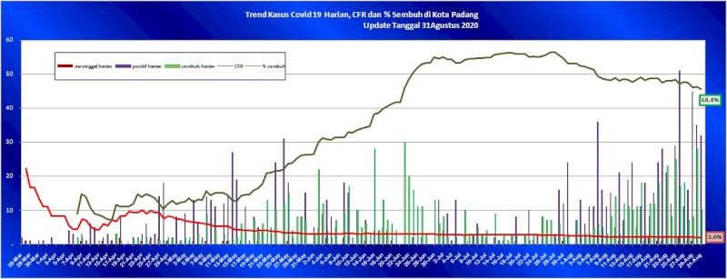 Situasi Terkini Perkembangan Kasus Coronavirus Disease (COVID-19) di Kota Padang_31 Agustus 2020 Update Pukul 10.00 WIB