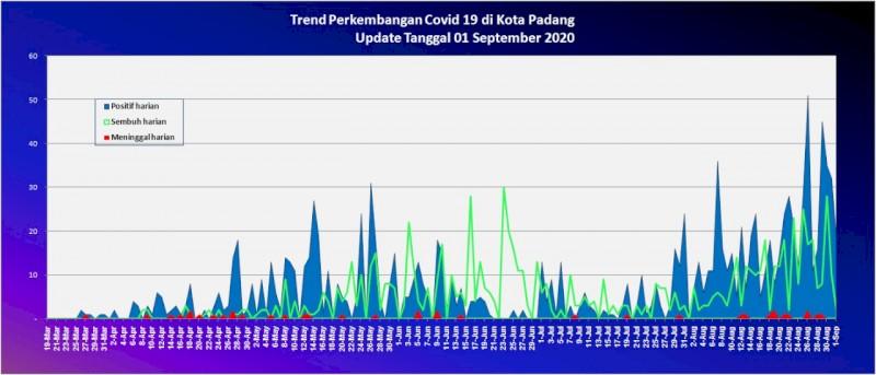 Situasi Terkini Perkembangan Kasus Coronavirus Disease (COVID-19) di Kota Padang_01 September 2020 Update Pukul 10.00 WIB