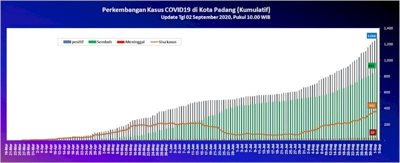 Situasi Terkini Perkembangan Kasus Coronavirus Disease (COVID-19) di Kota Padang_02 September 2020 Update Pukul 10.00 WIB
