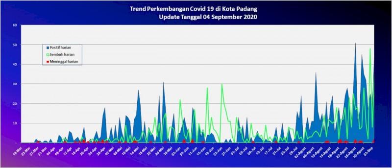 Situasi Terkini Perkembangan Kasus Coronavirus Disease (COVID-19) di Kota Padang_04 September 2020 Update Pukul 10.00 WIB