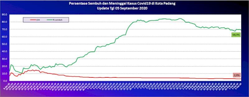 Situasi Terkini Perkembangan Kasus Coronavirus Disease (COVID-19) di Kota Padang_05 September 2020 Update Pukul 10.00 WIB
