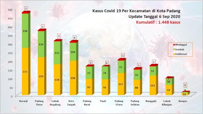 Situasi Terkini Perkembangan Kasus Coronavirus Disease (COVID-19) di Kota Padang_06 September 2020 Update Pukul 10.00 WIB