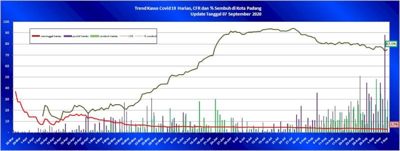 Situasi Terkini Perkembangan Kasus Coronavirus Disease (COVID-19) di Kota Padang_07 September 2020 Update Pukul 10.00 WIB