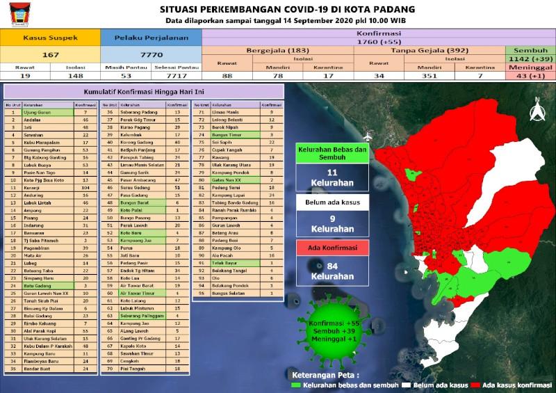 Situasi Terkini Perkembangan Kasus Coronavirus Disease (COVID-19) di Kota Padang_14 September 2020 Update Pukul 10.00 WIB