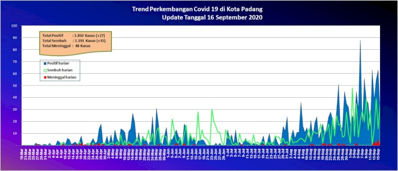Situasi Terkini Perkembangan Kasus Coronavirus Disease (COVID-19) di Kota Padang_16 September 2020 Update Pukul 10.00 WIB