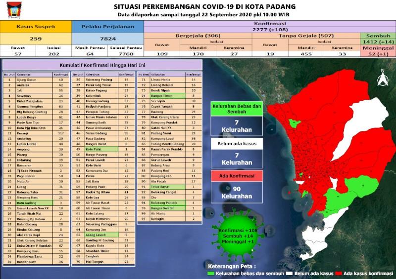 Situasi Terkini Perkembangan Kasus Coronavirus Disease (COVID-19) di Kota Padang_22 September 2020 Update Pukul 10.00 WIB