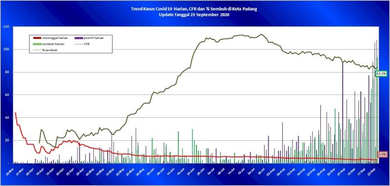 Situasi Terkini Perkembangan Kasus Coronavirus Disease (COVID-19) di Kota Padang_23 September 2020 Update Pukul 10.00 WIB
