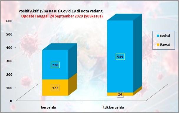 Situasi Terkini Perkembangan Kasus Coronavirus Disease (COVID-19) di Kota Padang_24 September 2020 Update Pukul 10.00 WIB