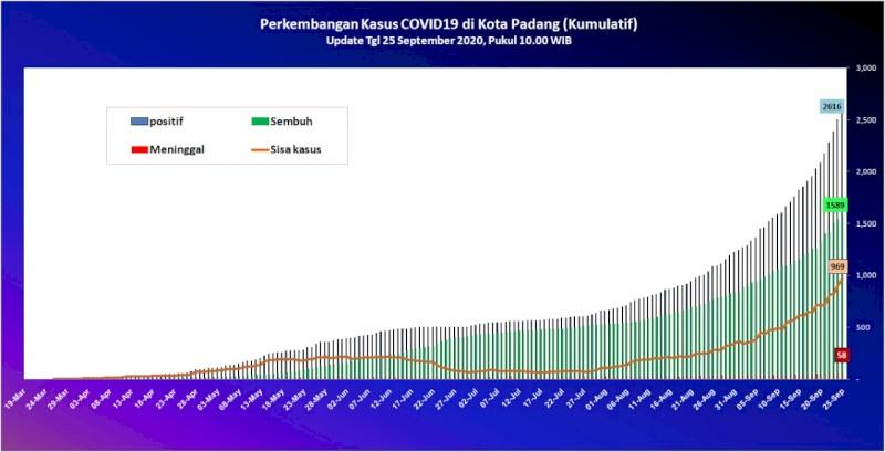 Situasi Terkini Perkembangan Kasus Coronavirus Disease (COVID-19) di Kota Padang_25 September 2020 Update Pukul 10.00 WIB