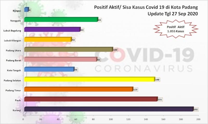 Situasi Terkini Perkembangan Kasus Coronavirus Disease (COVID-19) di Kota Padang_27 September 2020 Update Pukul 10.00 WIB
