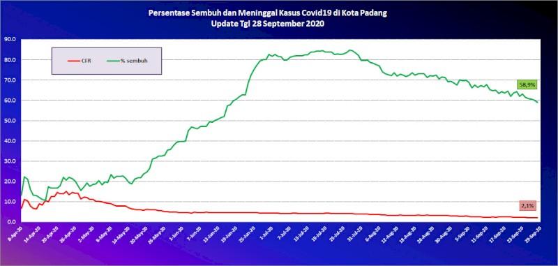 Situasi Terkini Perkembangan Kasus Coronavirus Disease (COVID-19) di Kota Padang_28 September 2020 Update Pukul 10.00 WIB