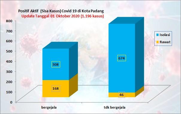 Situasi Terkini Perkembangan Kasus Coronavirus Disease (COVID-19) di Kota Padang_01 Oktober 2020 Update Pukul 10.00 WIB