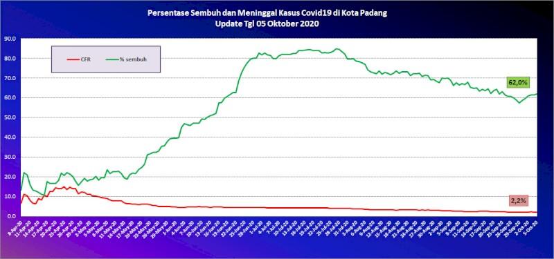 Situasi Terkini Perkembangan Kasus Coronavirus Disease (COVID-19) di Kota Padang_05 Oktober 2020 Update Pukul 10.00 WIB
