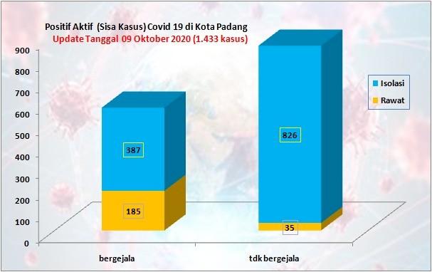 Situasi Terkini Perkembangan Kasus Coronavirus Disease (COVID-19) di Kota Padang_09 Oktober 2020 Update Pukul 10.00 WIB