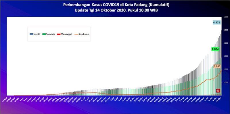 Situasi Terkini Perkembangan Kasus Coronavirus Disease (COVID-19) di Kota Padang_14 Oktober 2020 Update Pukul 10.00 WIB