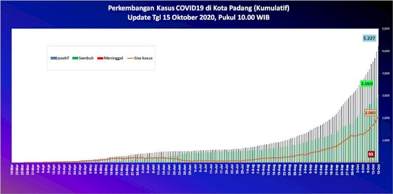 Situasi Terkini Perkembangan Kasus Coronavirus Disease (COVID-19) di Kota Padang_15 Oktober 2020 Update Pukul 10.00 WIB