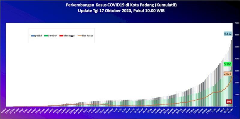 Situasi Terkini Perkembangan Kasus Coronavirus Disease (COVID-19) di Kota Padang_17 Oktober 2020 Update Pukul 14.00 WIB