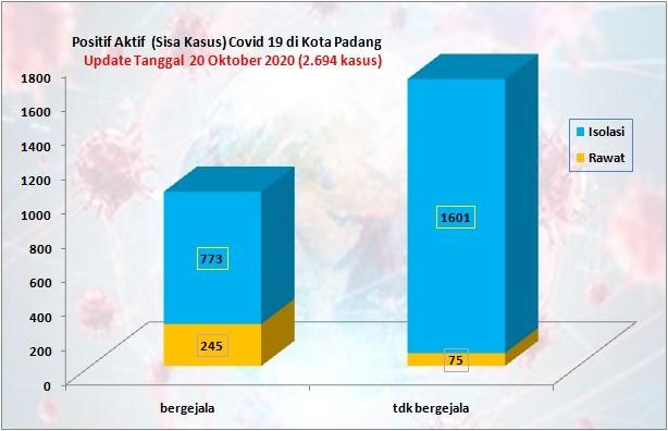 Situasi Terkini Perkembangan Kasus Coronavirus Disease (COVID-19) di Kota Padang_20 Oktober 2020 Update Pukul 14.00 WIB