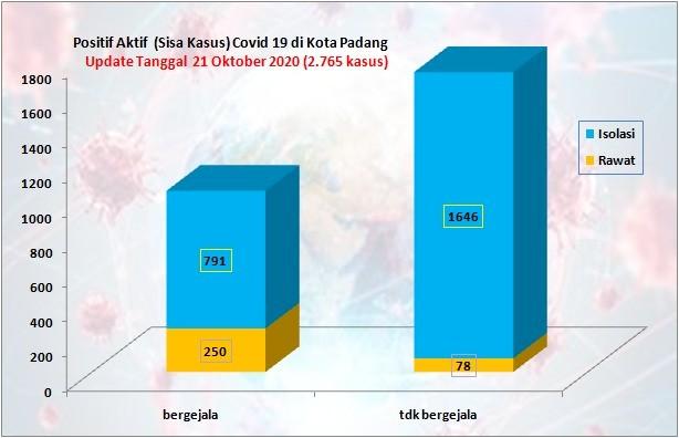 Situasi Terkini Perkembangan Kasus Coronavirus Disease (COVID-19) di Kota Padang_21 Oktober 2020 Update Pukul 14.00 WIB