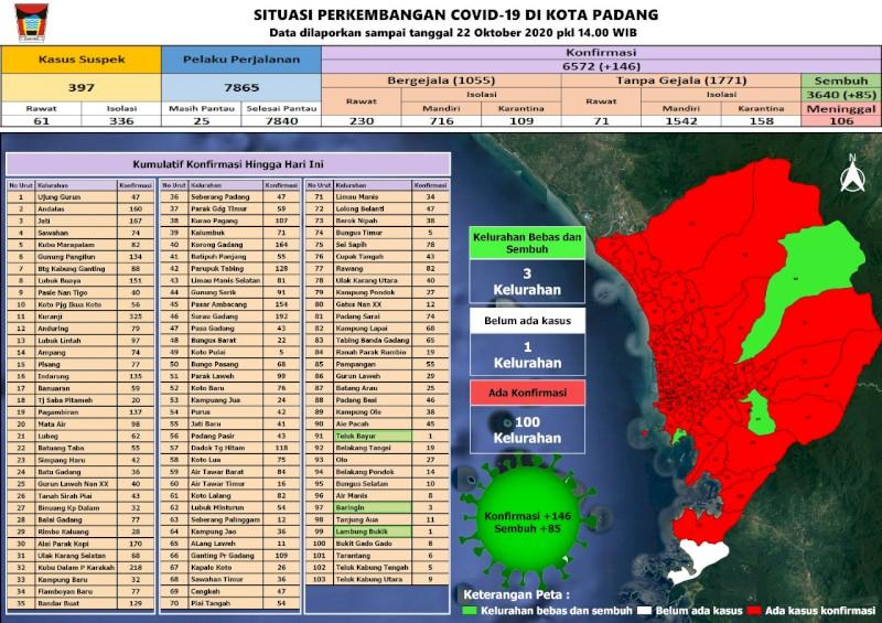 Situasi Terkini Perkembangan Kasus Coronavirus Disease (COVID-19) di Kota Padang_22 Oktober 2020 Update Pukul 14.00 WIB