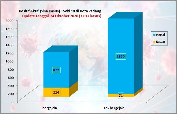Situasi Terkini Perkembangan Kasus Coronavirus Disease (COVID-19) di Kota Padang_24 Oktober 2020 Update Pukul 14.00 WIB
