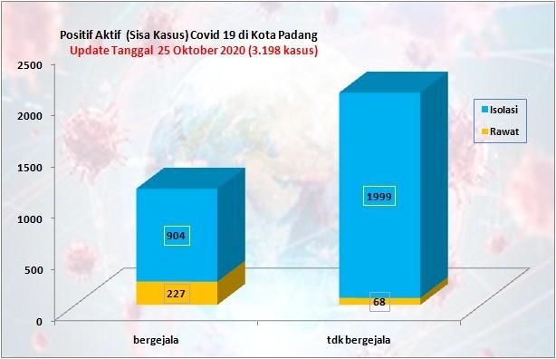 Situasi Terkini Perkembangan Kasus Coronavirus Disease (COVID-19) di Kota Padang_25 Oktober 2020 Update Pukul 14.00 WIB