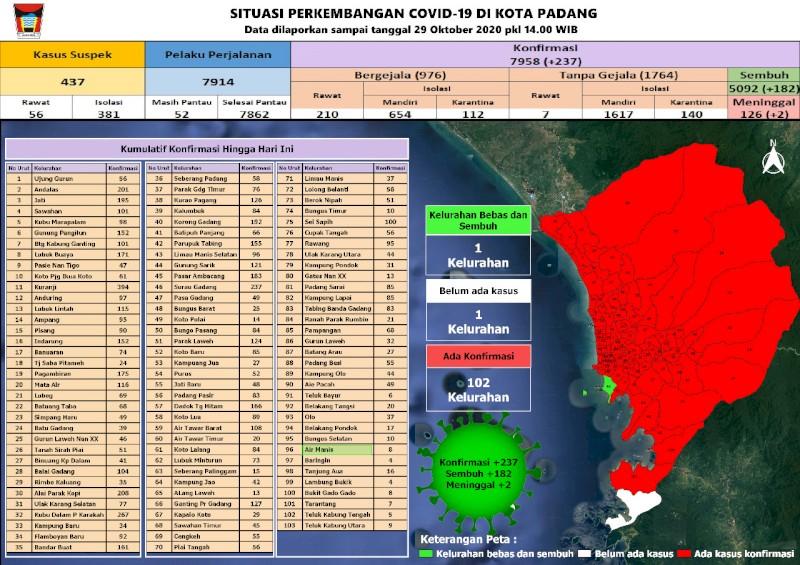 Situasi Terkini Perkembangan Kasus Coronavirus Disease (COVID-19) di Kota Padang_29 Oktober 2020 Update Pukul 14.00 WIB