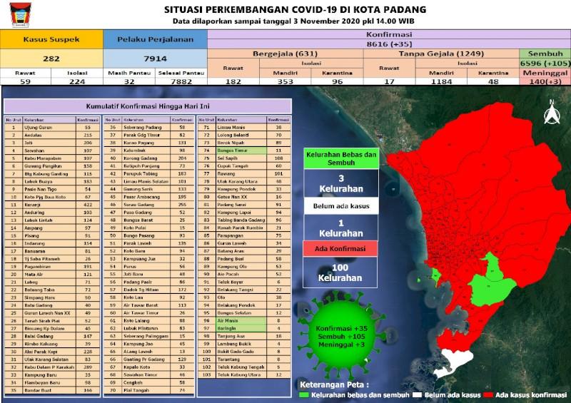 Situasi Terkini Perkembangan Kasus Coronavirus Disease (COVID-19) di Kota Padang_03 November 2020 Update Pukul 14.00 WIB