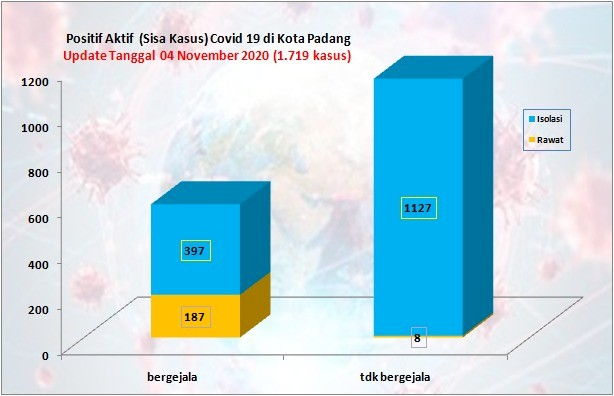 Situasi Terkini Perkembangan Kasus Coronavirus Disease (COVID-19) di Kota Padang_04 November 2020 Update Pukul 14.00 WIB
