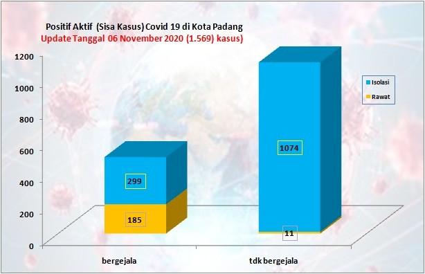 Situasi Terkini Perkembangan Kasus Coronavirus Disease (COVID-19) di Kota Padang_06 November 2020 Update Pukul 14.00 WIB
