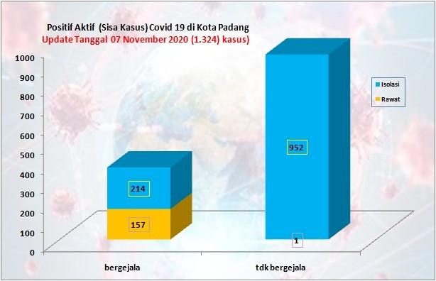 Situasi Terkini Perkembangan Kasus Coronavirus Disease (COVID-19) di Kota Padang_07 November 2020 Update Pukul 14.00 WIB