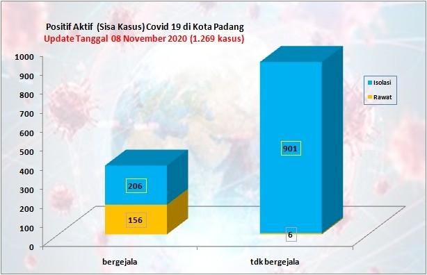 Situasi Terkini Perkembangan Kasus Coronavirus Disease (COVID-19) di Kota Padang_08 November 2020 Update Pukul 14.00 WIB