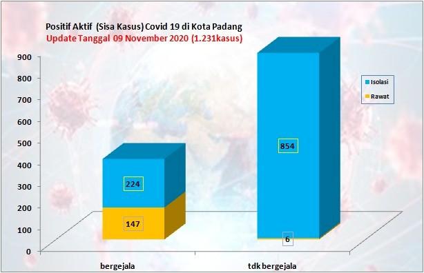 Situasi Terkini Perkembangan Kasus Coronavirus Disease (COVID-19) di Kota Padang_09 November 2020 Update Pukul 14.00 WIB