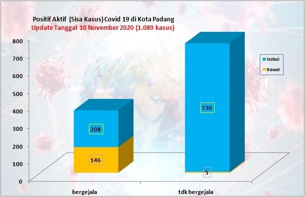 Situasi Terkini Perkembangan Kasus Coronavirus Disease (COVID-19) di Kota Padang_10 November 2020 Update Pukul 14.00 WIB