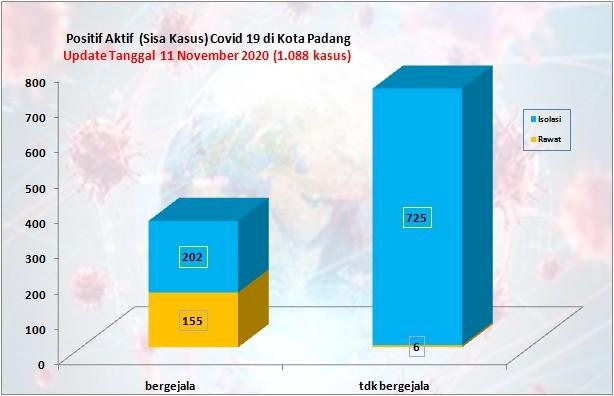Situasi Terkini Perkembangan Kasus Coronavirus Disease (COVID-19) di Kota Padang_11 November 2020 Update Pukul 14.00 WIB
