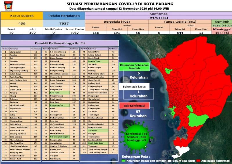 Situasi Terkini Perkembangan Kasus Coronavirus Disease (COVID-19) di Kota Padang_12 November 2020 Update Pukul 14.00 WIB