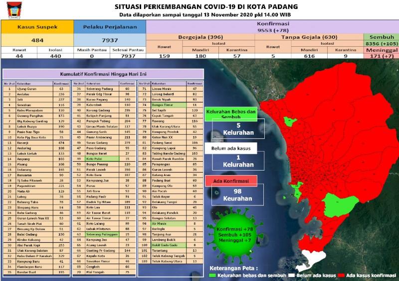 Situasi Terkini Perkembangan Kasus Coronavirus Disease (COVID-19) di Kota Padang_13 November 2020 Update Pukul 14.00 WIB