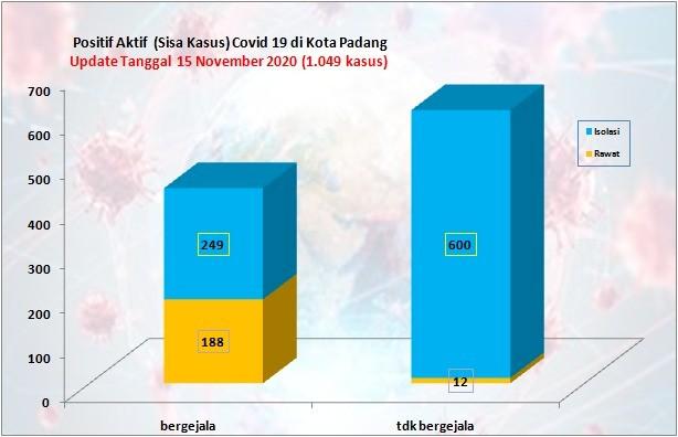 Situasi Terkini Perkembangan Kasus Coronavirus Disease (COVID-19) di Kota Padang_15 November 2020 Update Pukul 14.00 WIB