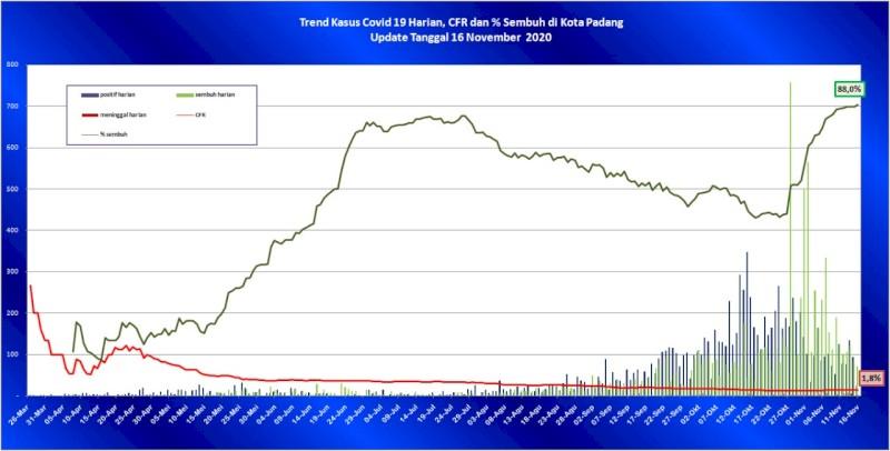 Situasi Terkini Perkembangan Kasus Coronavirus Disease (COVID-19) di Kota Padang_16 November 2020 Update Pukul 14.00 WIB