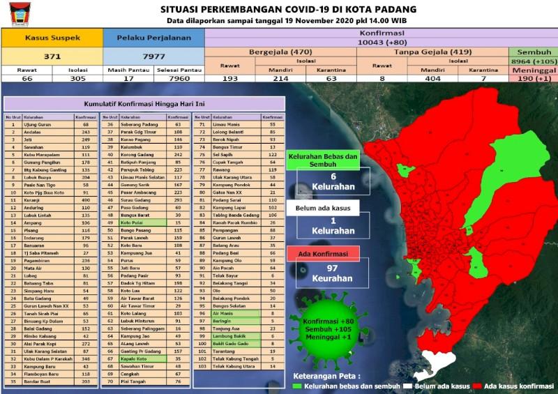 Situasi Terkini Perkembangan Kasus Coronavirus Disease (COVID-19) di Kota Padang_19 November 2020 Update Pukul 14.00 WIB