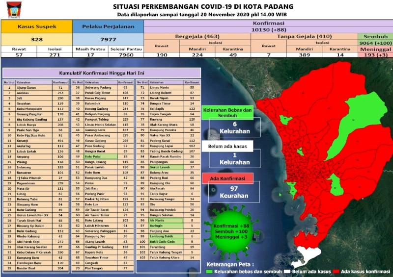 Situasi Terkini Perkembangan Kasus Coronavirus Disease (COVID-19) di Kota Padang_20 November 2020 Update Pukul 14.00 WIB