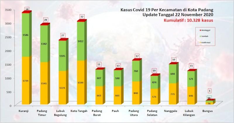 Situasi Terkini Perkembangan Kasus Coronavirus Disease (COVID-19) di Kota Padang_22 November 2020 Update Pukul 14.00 WIB