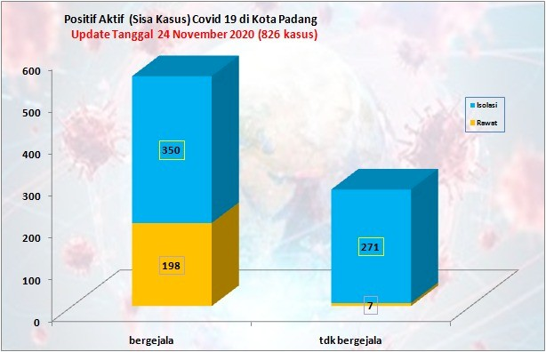 Situasi Terkini Perkembangan Kasus Coronavirus Disease (COVID-19) di Kota Padang_24 November 2020 Update Pukul 14.00 WIB