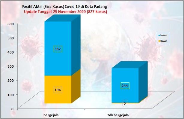 Situasi Terkini Perkembangan Kasus Coronavirus Disease (COVID-19) di Kota Padang_25 November 2020 Update Pukul 14.00 WIB