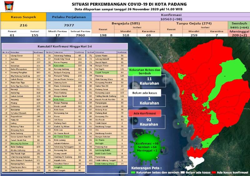 Situasi Terkini Perkembangan Kasus Coronavirus Disease (COVID-19) di Kota Padang_26 November 2020 Update Pukul 14.00 WIB