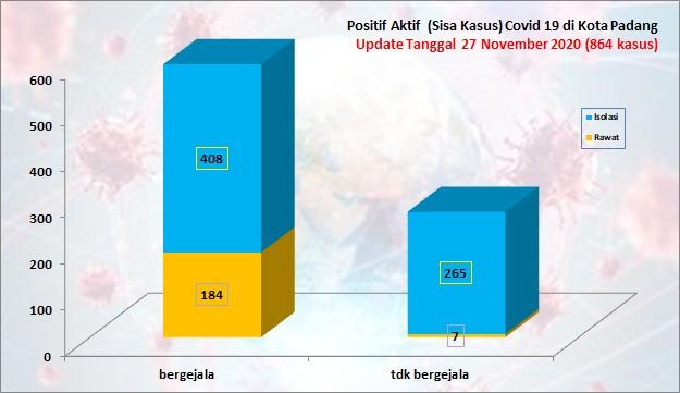 Situasi Terkini Perkembangan Kasus Coronavirus Disease (COVID-19) di Kota Padang_27 November 2020 Update Pukul 14.00 WIB