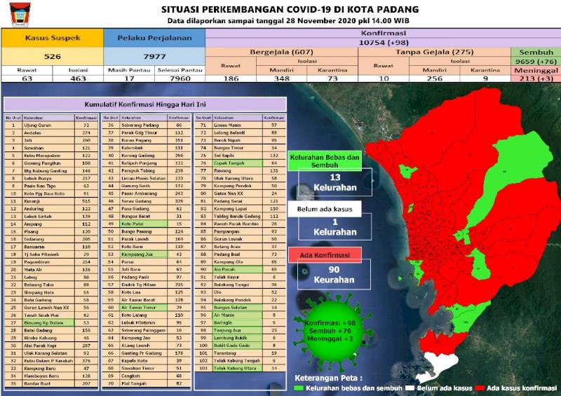 Situasi Terkini Perkembangan Kasus Coronavirus Disease (COVID-19) di Kota Padang_28 November 2020 Update Pukul 14.00 WIB