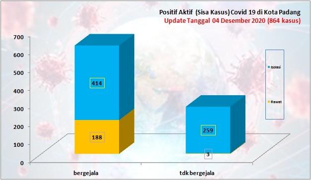 Situasi Terkini Perkembangan Kasus Coronavirus Disease (COVID-19) di Kota Padang_04 Desember 2020 Update Pukul 14.00 WIB