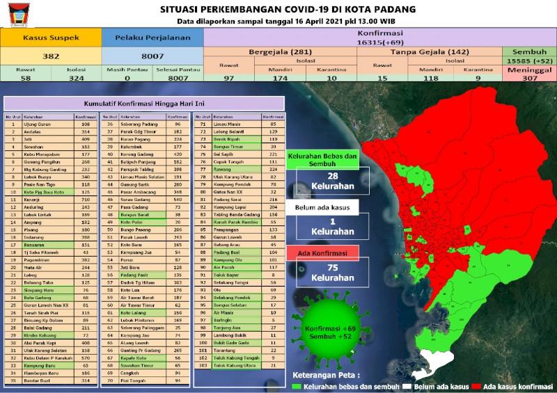 Situasi Terkini Perkembangan Kasus Coronavirus Disease (COVID-19) di Kota Padang_16 April 2021 Update Pukul 13.00 WIB